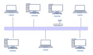 Networking Kya Hai