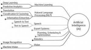 Artificial Intelligence Branches in Hindi