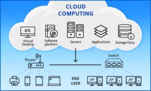 Cloud Computing In Hindi