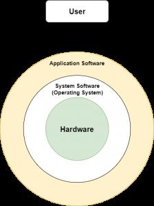 Operating System Kaise Kaam Karta Hai